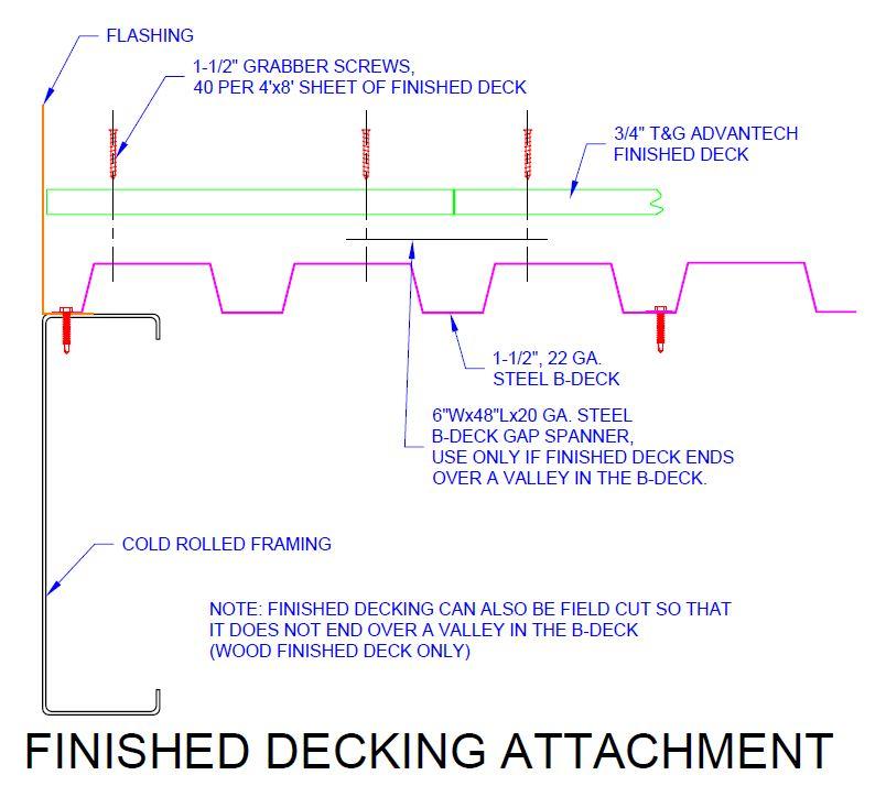 Cold-Form-Mezzanine-Decking-Attachment