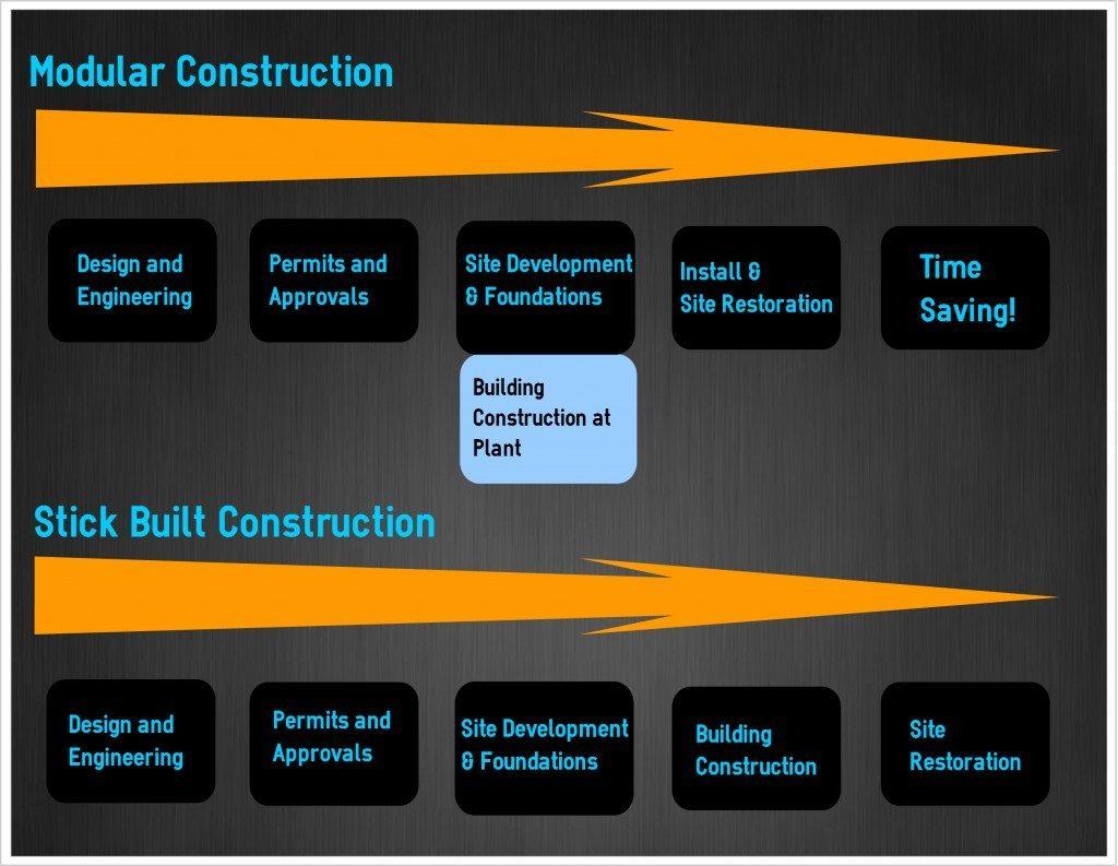 Modular Construction Process