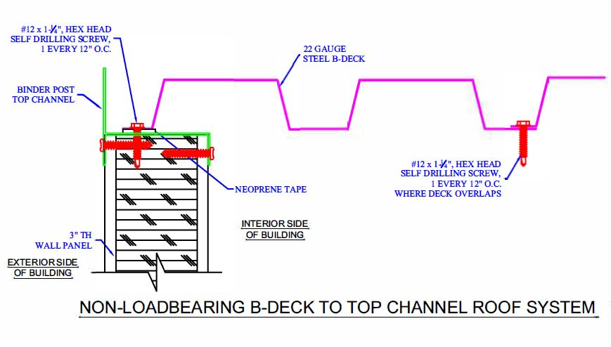 B-Deck Top Channel Roof