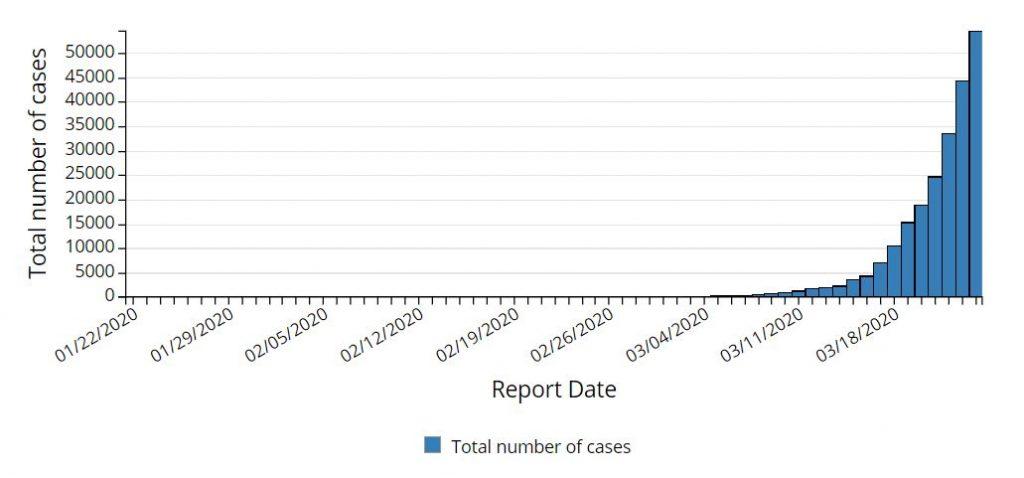 COVID-19-USA-Graph