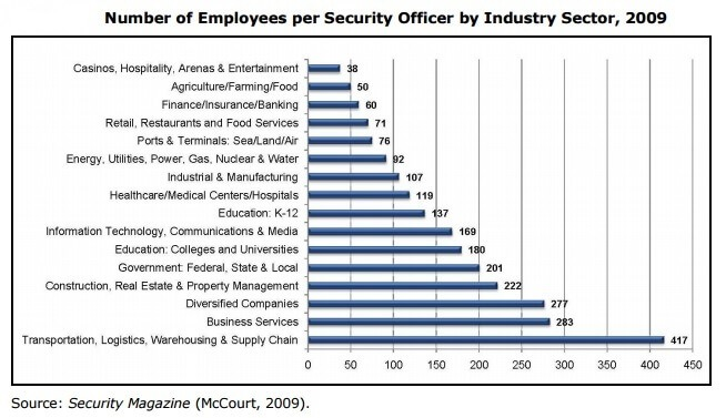 Employees Per Security Officer