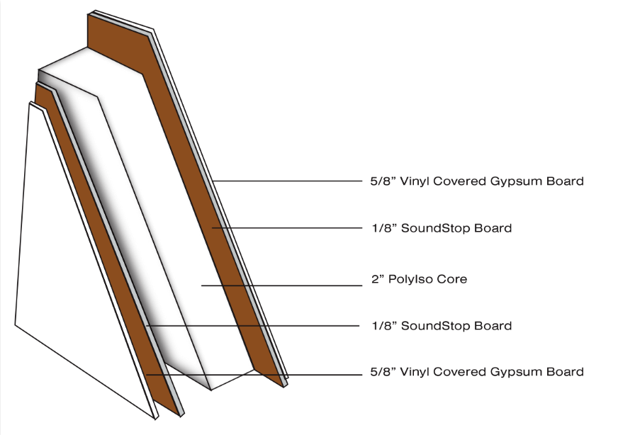 Choosing Wall Types Gypsum Board Benefits Panel Built