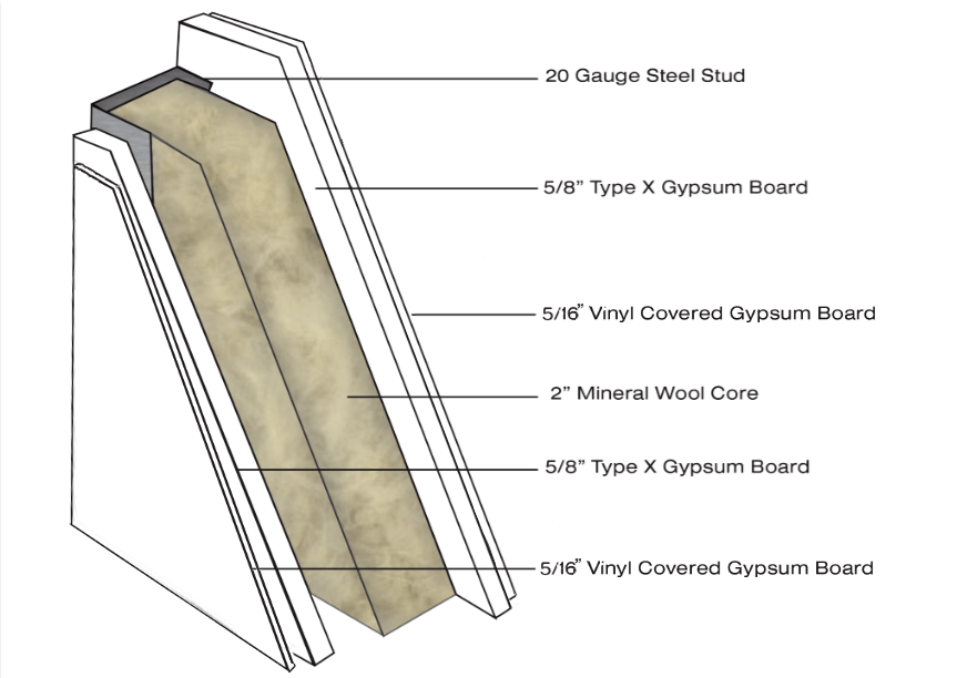 Fire Rated Gypsum Board : Choosing wall types gypsum board benefits panel built