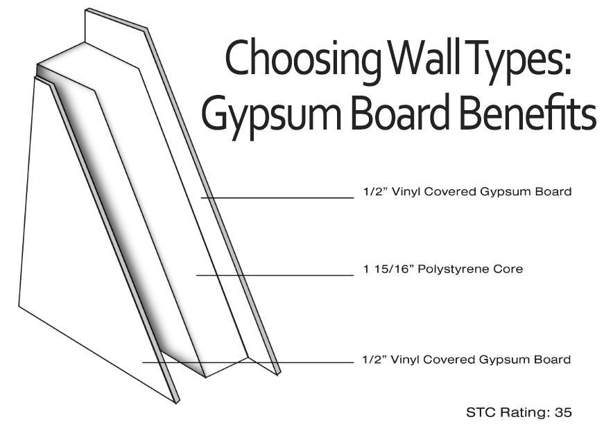 Gypsum Benefits