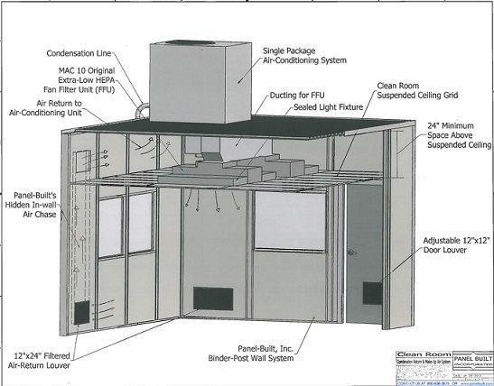 Modular Cleanrooms | Prefab ISO Cleanroom Walls | Panel Built