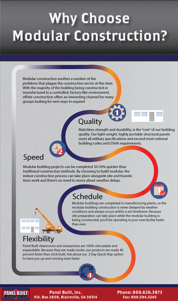 Why choose modular construction infographic panel built for How to choose a building contractor