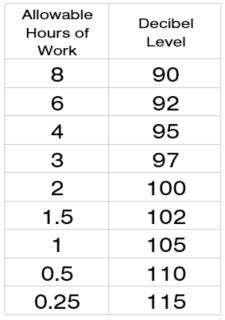 OSHA Decibel Levels