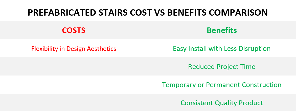 Prefabricated Stairs Cost Benefit