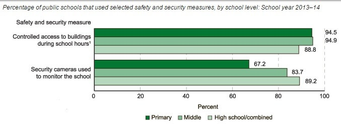 SchoolSecurityStats
