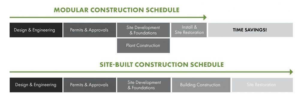 The Modular Construction Schedule